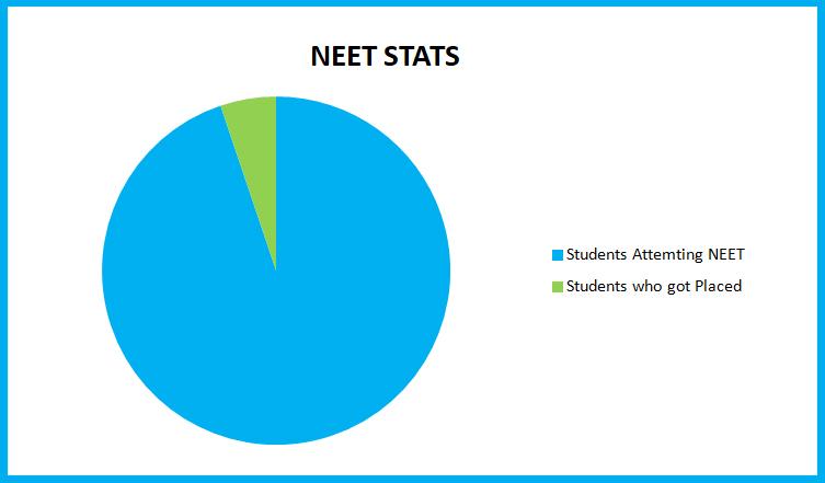 neet-stats